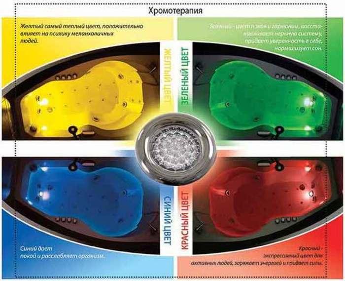 Схема работы хромотерапии