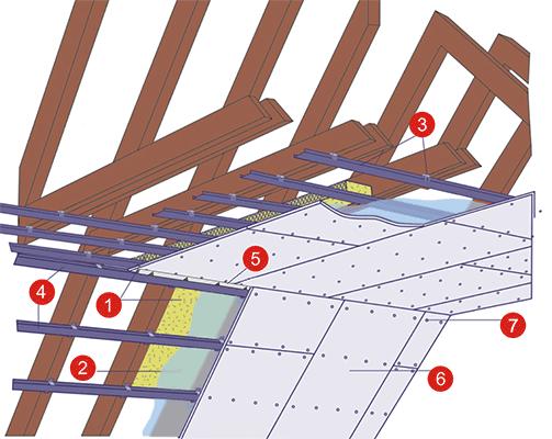 Устройство гипсокартонной облицовки мансардного помещения Norgips
