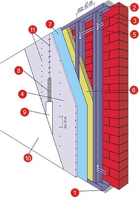 Устройство гипсокартонной облицовки стен Norgips
