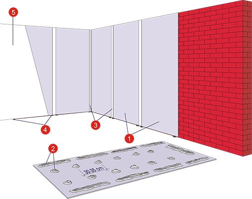 Устройство гипсокартонной облицовки Norgips на клеевых точках.