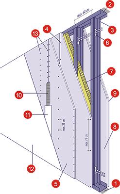 Устройство гипсокартонной перегородки Norgips