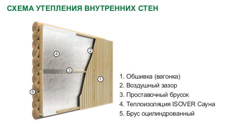 Минеральная вата Isover Сауна. Схема монтажа