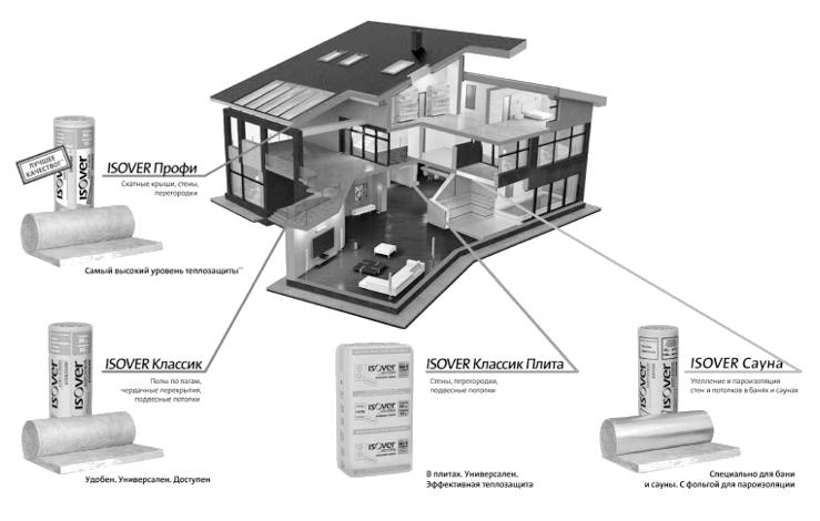 Инфографика применения продуктов Isover