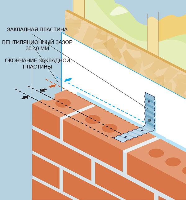 Схема привязки кирпичной стены с вентиляционным зазором к деревянной конструкции