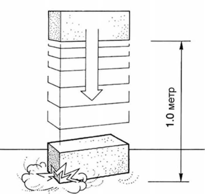 Схема привязки фасада с вентиляционным зазором к деревянной конструкции