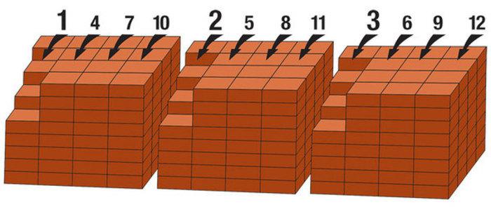Выборка кирпича из разных паллет для выравнивания по цвету